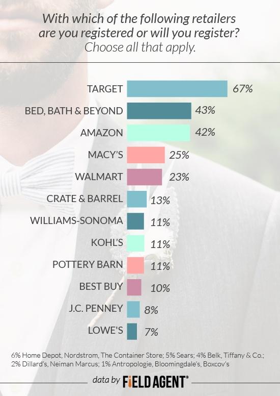 7 insights unveil wedding registry attitudes behavior of for Top 10 wedding registry stores
