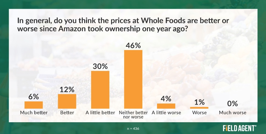 Whole Foods Prices Amazon