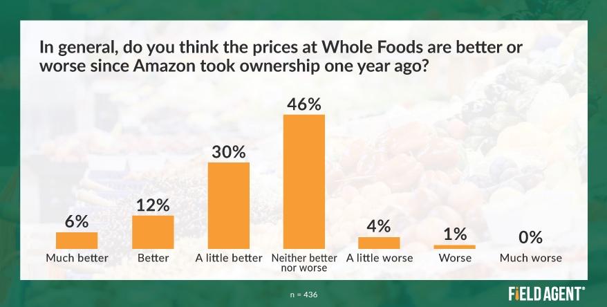 Whole Foods Prices Amazon