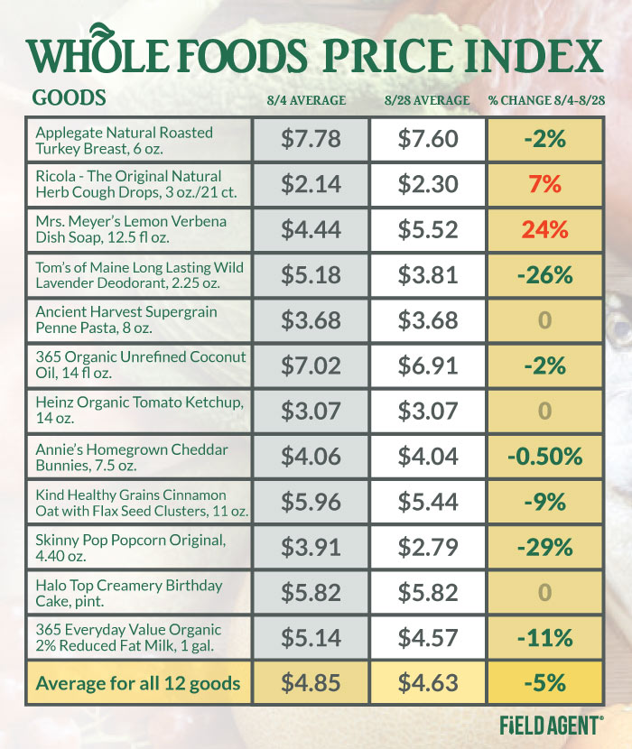 Whole Foods Price Check Grid