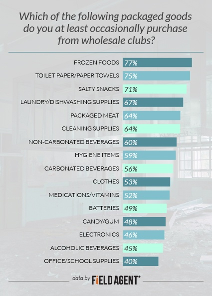 Which of the following packaged goods do you at least occasionally purchase from wholesale clubs? [GRAPH]