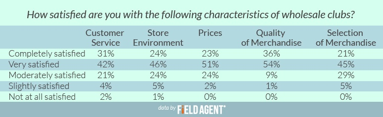How satisifed are you with the following characterisitcs of wholesale clubs? [CHART]