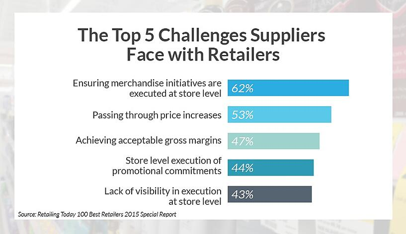 The Top 5 Challenges Suppliers Face with Retailers [GRAPH]