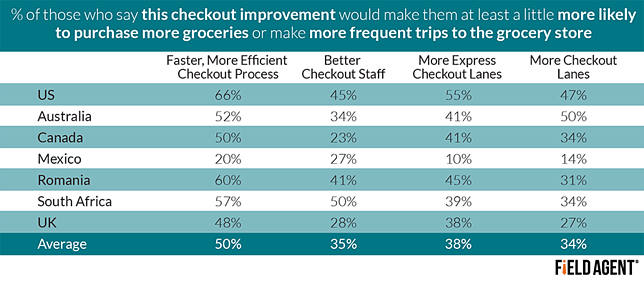 % of those who say this checkout improvement would make them at least a little more likely to purchase more groceries or make more frequent trips to the grocery store [CHART]