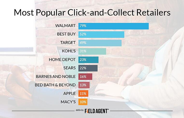 Most Popular Click-and-Collect Retailers [GRAPH]