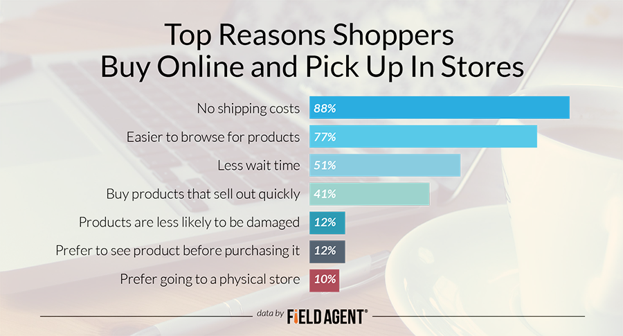 Top Reasons Shoppers Buy Online and Pick Up In Stores [GRAPH]