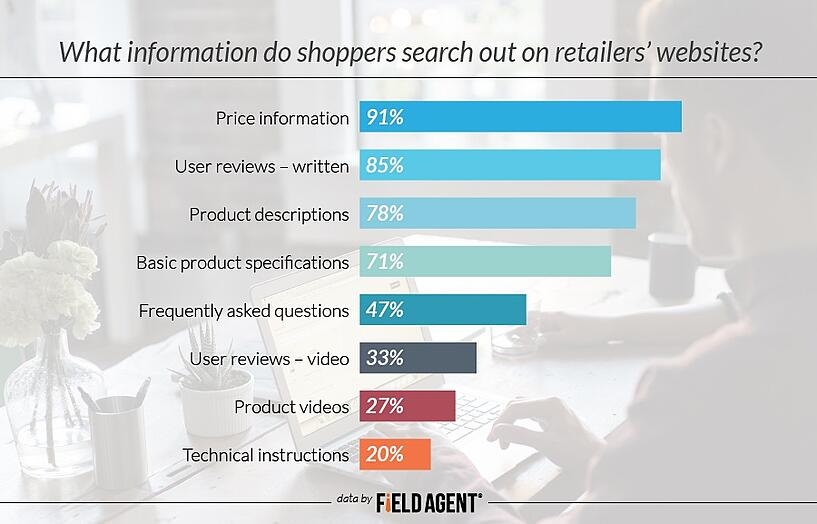 What information do shoppers search out on retailers' websites? [GRAPH]