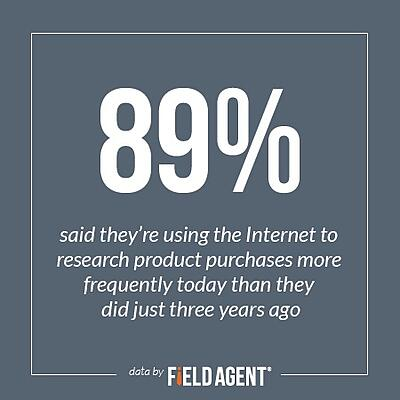 89% said they're using the Internet to research product purchases more frequently today than they did just three years ago