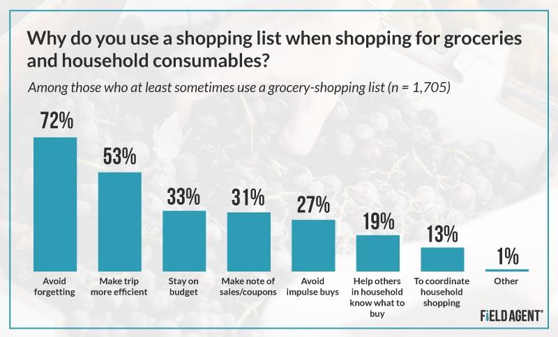 Shopping List Graph