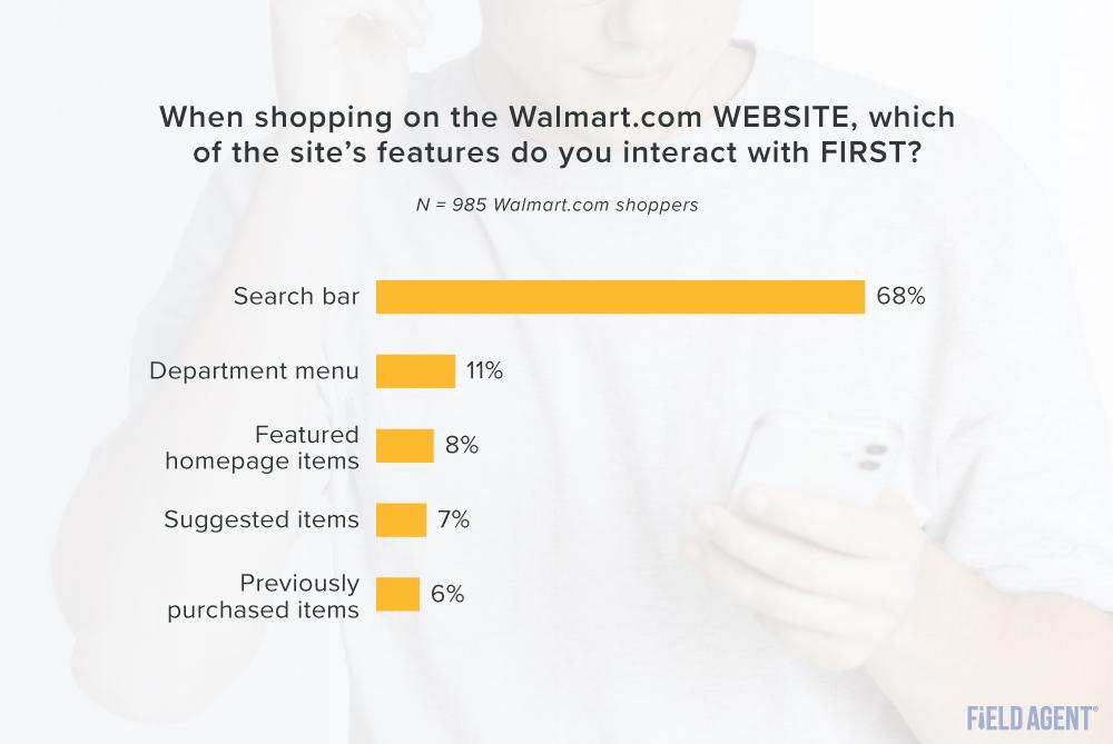 Walmart.com website features top interactions graph