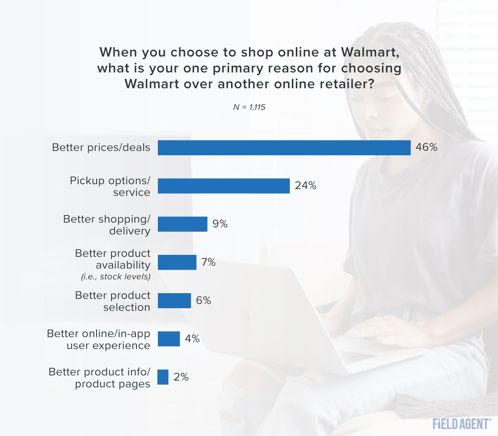 reasons for choosing to shop online at Walmart over other online retailers graph