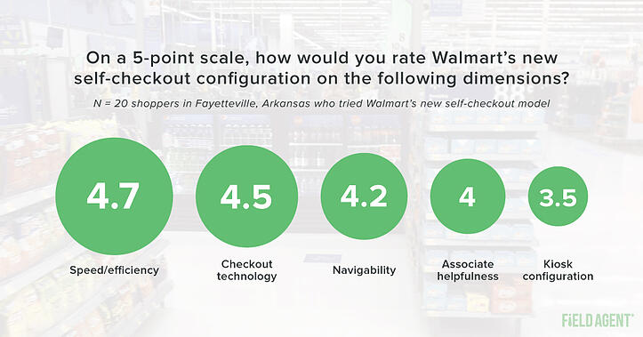 Rate Walmart's Self-Checkout Configuration